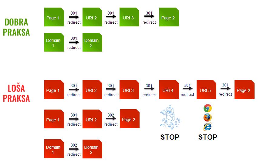 Redizajn sajta - 301 Multi hops