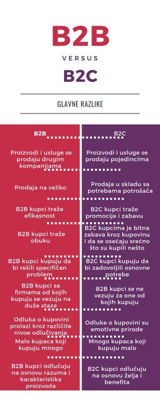 B2B vs B2C infografik