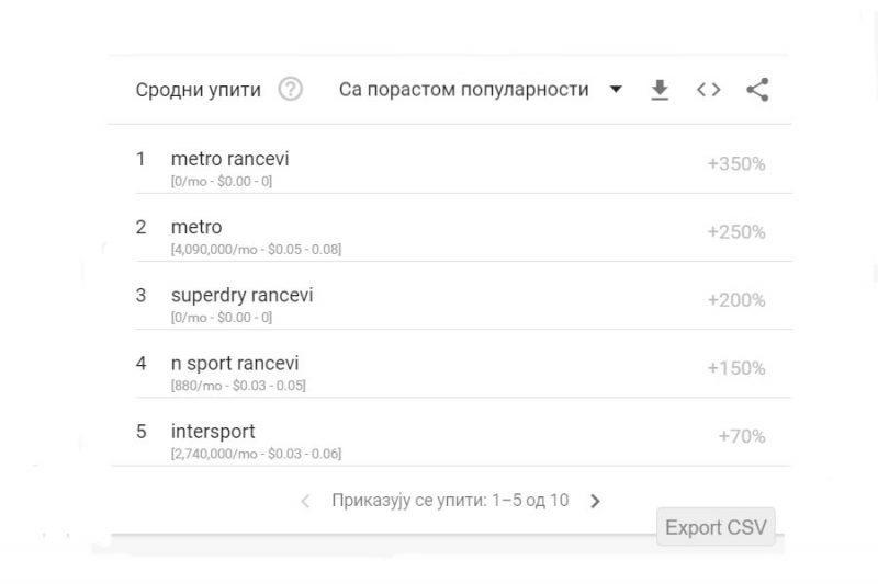 google-trends-ključne-reči